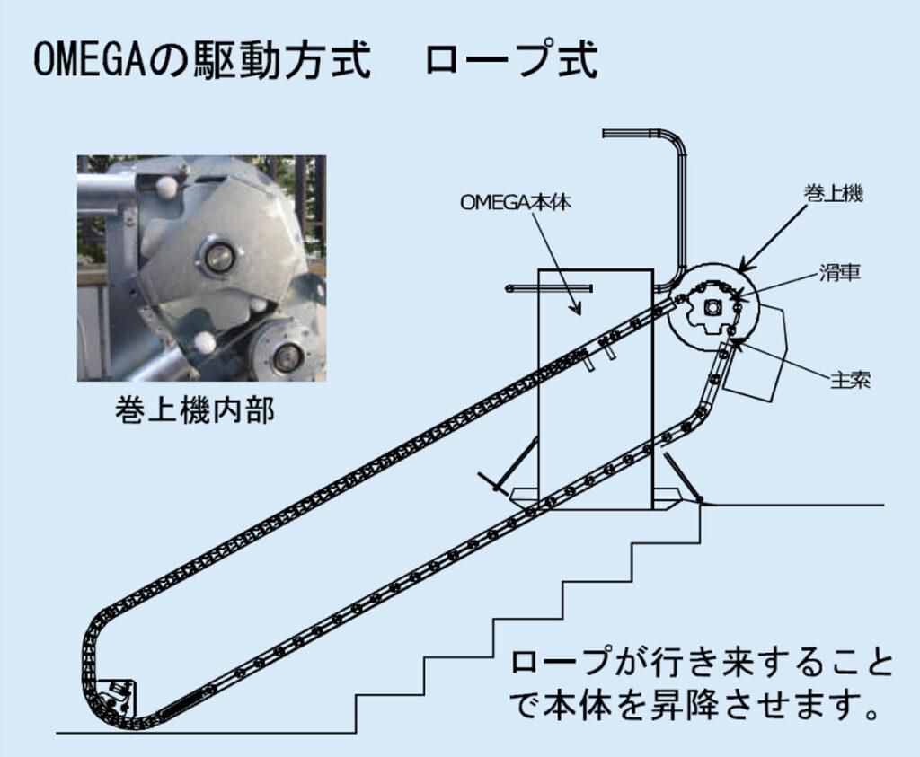 オメガ(OMEGA)のサイズ
